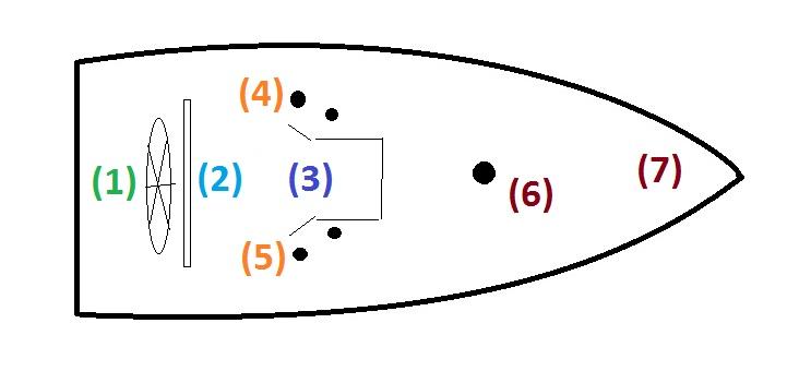 posiciones inicial